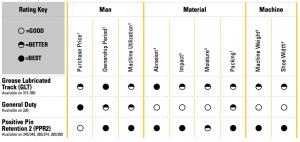 Hydraulic Excavator Undercarriage Chart