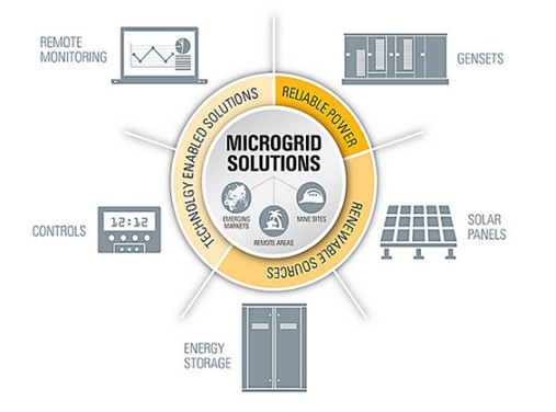 Microgrid-Solution-Infographic