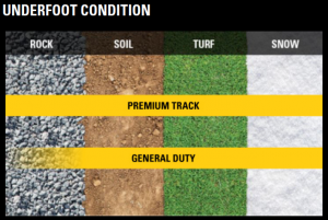 underfoot condition chart for Caterpillar Rubber Tracks